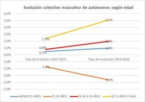 Evolución colectivo masculino de autónomos según edad